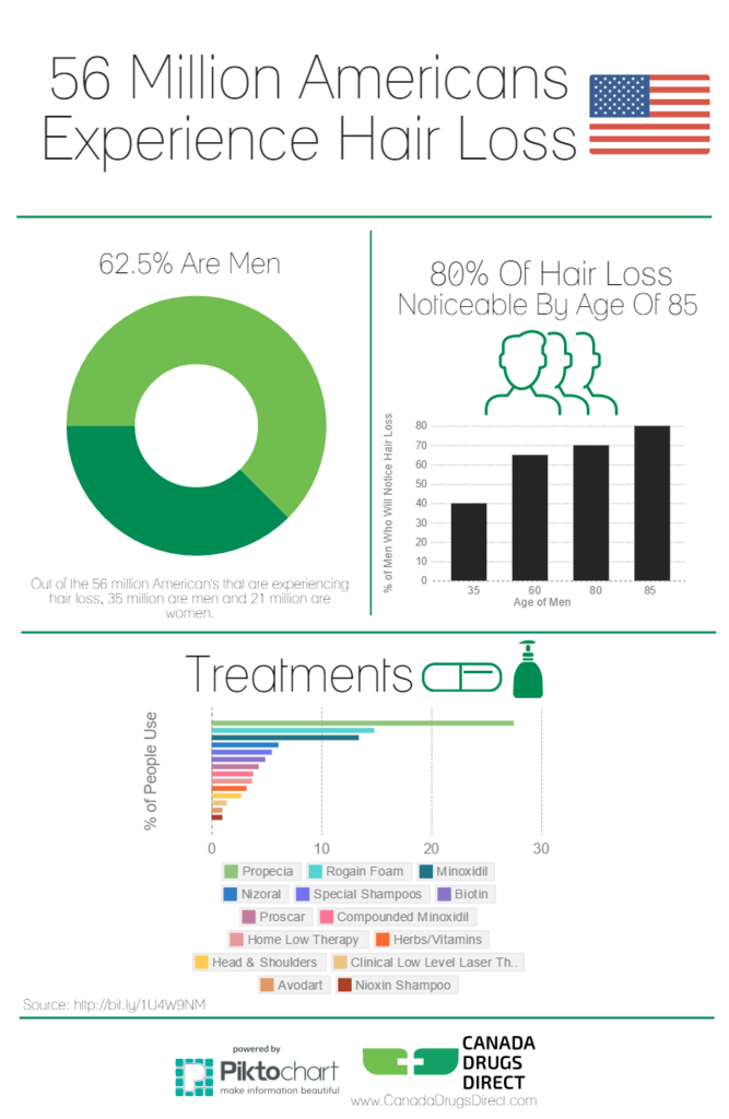 Hair Loss Cure Statistics